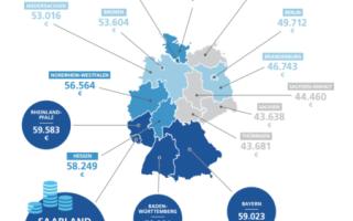 Сколько стоит жизнь в Германии?