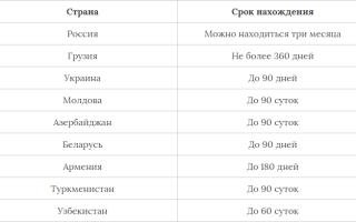 Безвизовые страны для Кыргызстана 2020 список, куда гражданам Кыргызстана не нужна виза