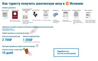 Виза в Испанию для граждан Казахстана в 2020 году: документы, стоимость и сроки оформления