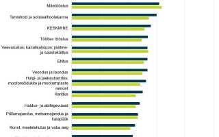 Средняя зарплата в Эстонии в 2020 годах — разбираем в общих чертах