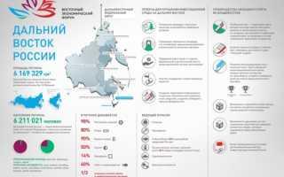 Программа переселения на Дальний восток для россиян: переезд на работу во Владивосток с господдержкой